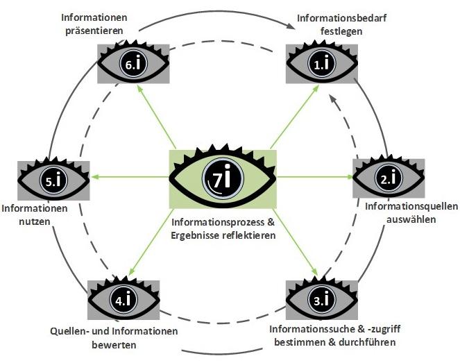 7i-Modell Abbildung
